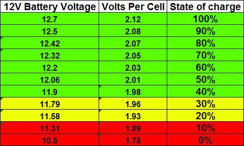 [Image: Car-Battery-Voltage-Chart.jpg]